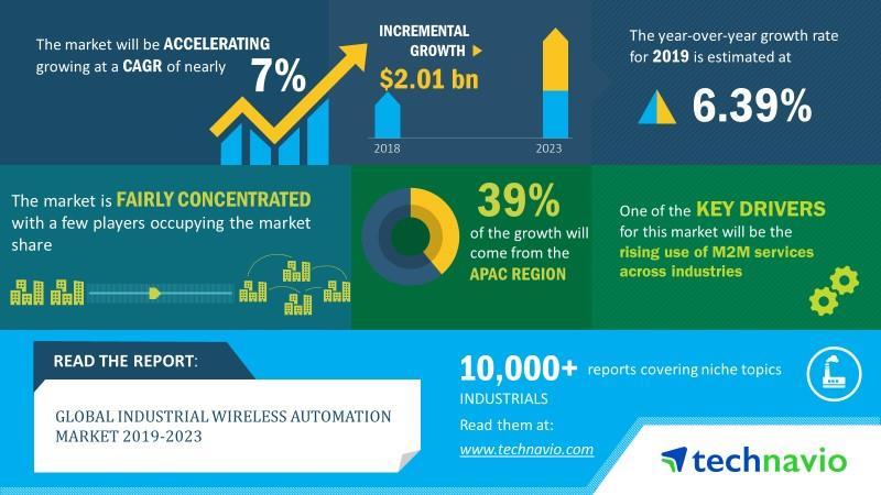 Der globale Markt für industrielle drahtlose Automatisierung wird bis 2023 um 2 Milliarden US-Dollar zunehmen